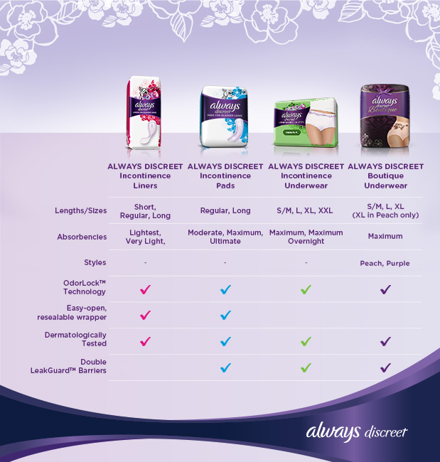 Always Discreet Incontinence Products Comparison