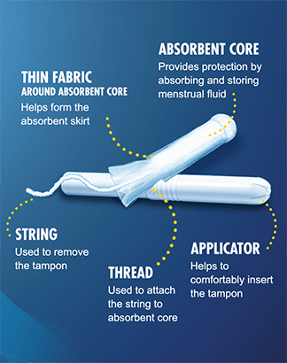 Tampax Cardboard Tampon Ingredients