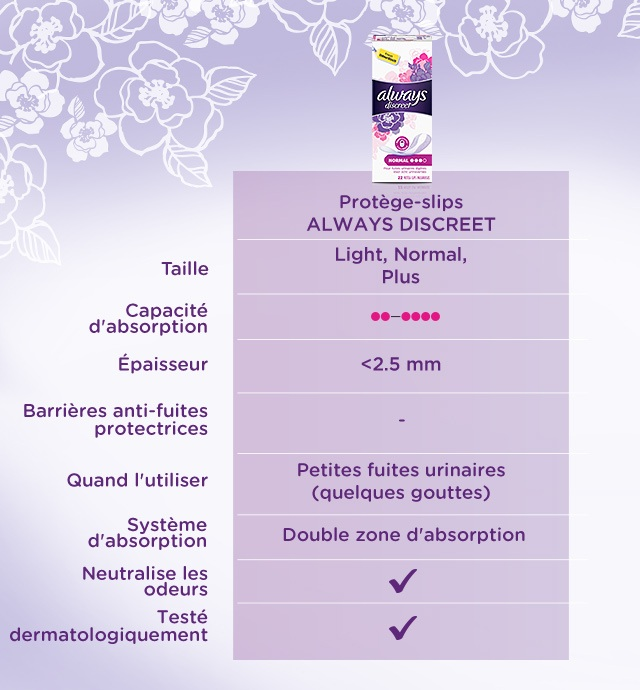 Always Discreet protège-slips